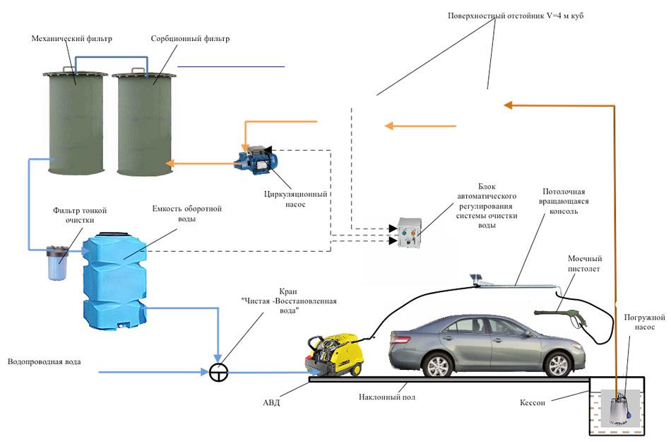 Cхема размещения автомойки: